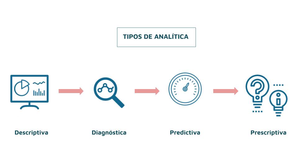 gráfico tipos de analítica