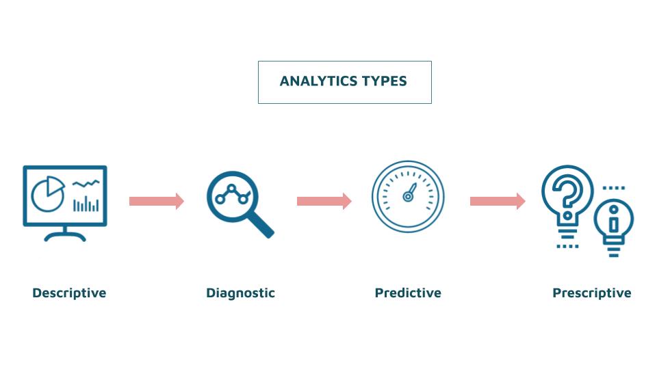graph types of analytics