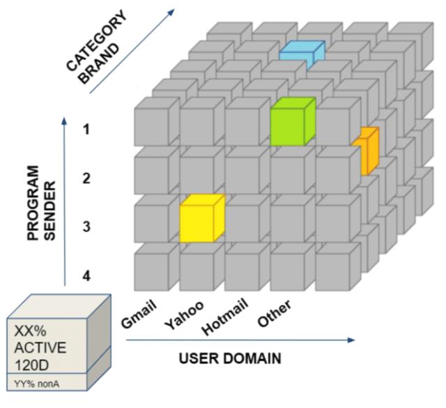 Volume manager optimización de la entregabilidad