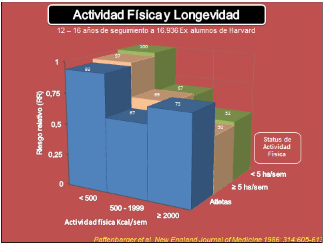 gráfico actividad fisica y longevidad data literacy