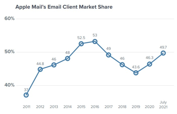 Apple email market share